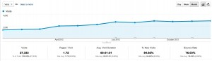 2012 Side Income Blogging Traffic