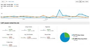 February 2013 Traffic Comparison