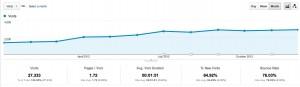 2012 Side Income Blogging Traffic